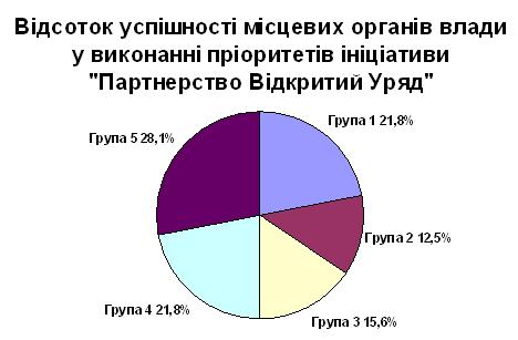 Діаграма - Україна та глобальна ініціатива Партнерство Відкритий Уряд